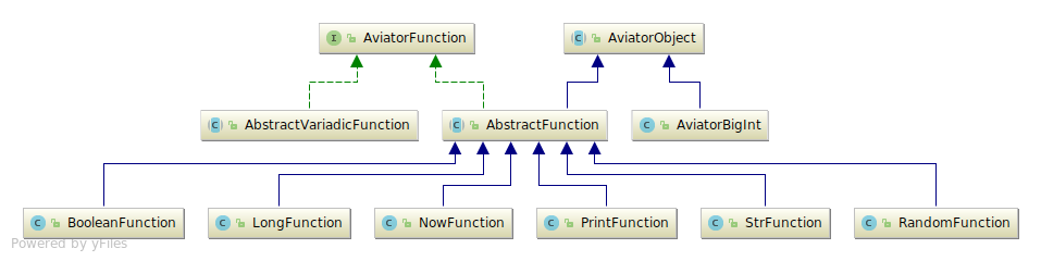 abstract-function