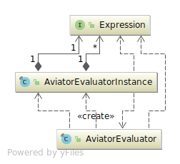 aviator-evaluator