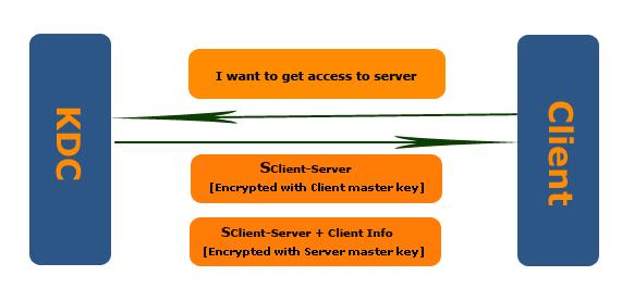 Kerberos client access server
